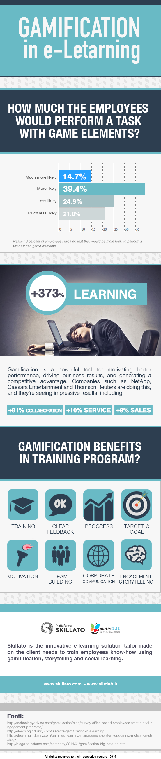 Skillato gamification e-learning infografica eng